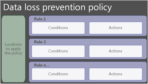 1. Data Loss Prevention