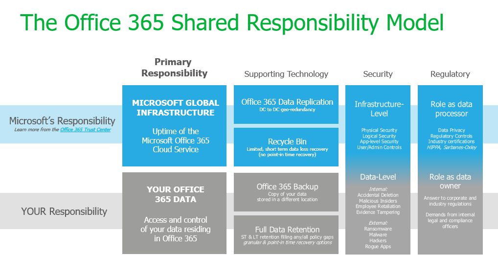 Welke bescherming levert Microsoft 365 mijn onderneming?